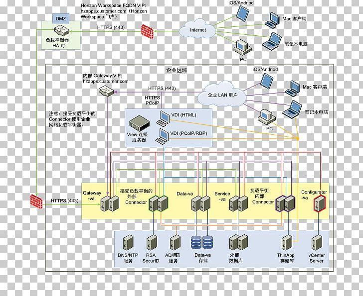 HAProxy DMZ VMware Computer Network Load Balancing PNG