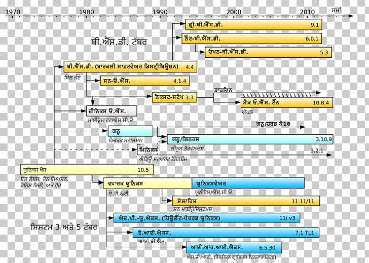 Unix-like Linux Operating Systems History Of Unix PNG