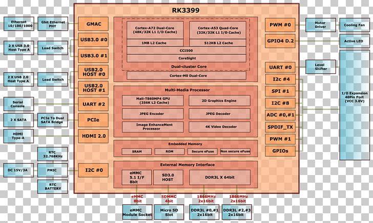 ODROID Single-board Computer Rockchip RK3399 Multi-core