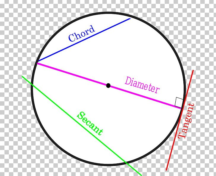 Circle Secant Line Chord Tangent PNG, Clipart, Angle, Area