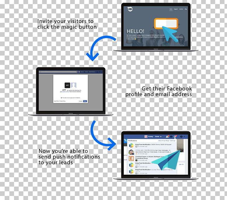 Push Technology Facebook WordPress Plug-in Apple Push