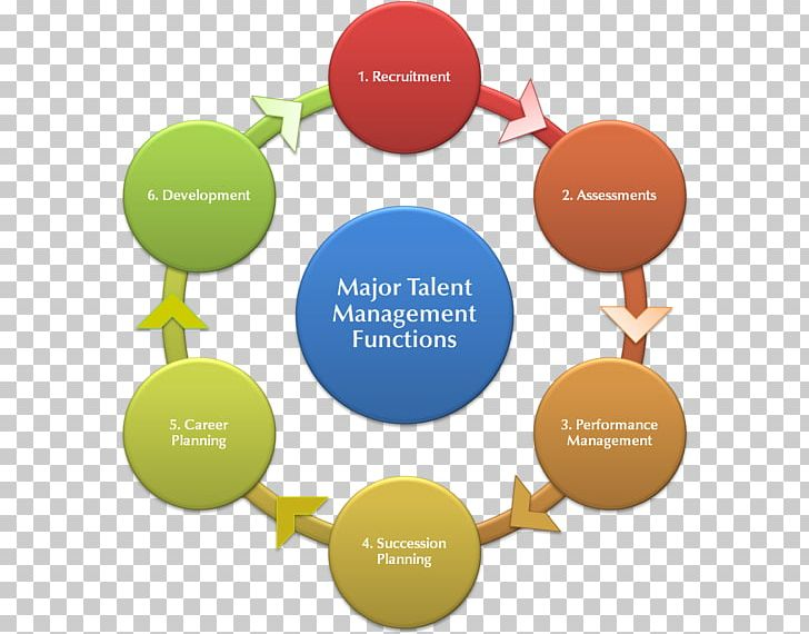 Instructional Design Addie Model Educational Technology Png Clipart Addie Model Brand Communication Curriculum Diagram Free Png