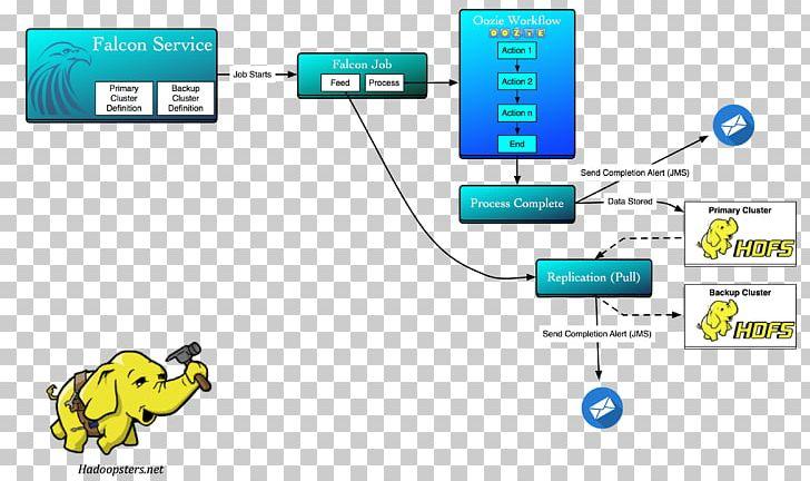 Apache Hadoop Computer Cluster Apache NiFi Hortonworks
