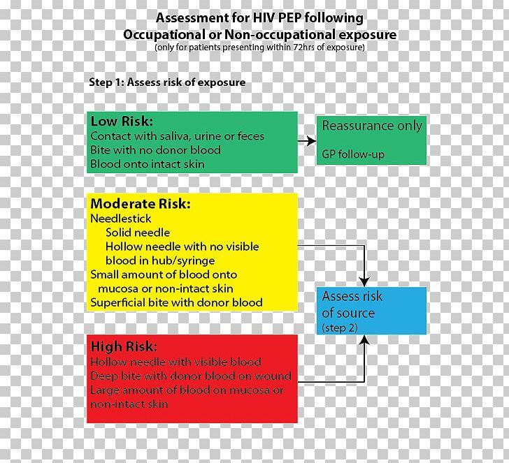 Cunnilingus hiv