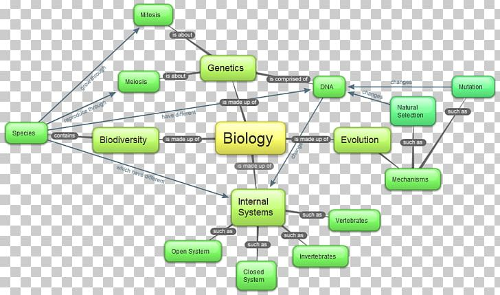 Concept Map Biology Cell PNG, Clipart, Angle, Antibiotic ... on dna drawing, dna visual representation, dna code, easy mole map, dna components, genetic heredity map, evidence for evolution map, dna puns, dna mapping project, dna structure, meiosis terminology map, dna molecule, biotechnology map, dna double helix, dna explanation, dna history, dna truth, dna data, dna module, dna process,