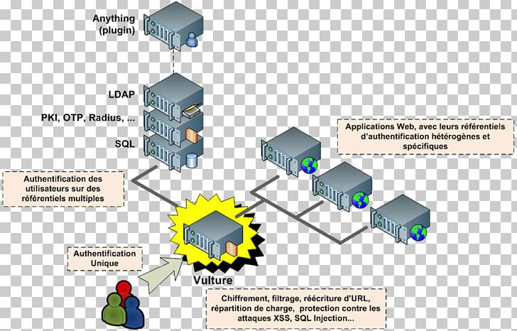 Web Application Firewall Proxy Server Reverse Proxy PNG, Clipart