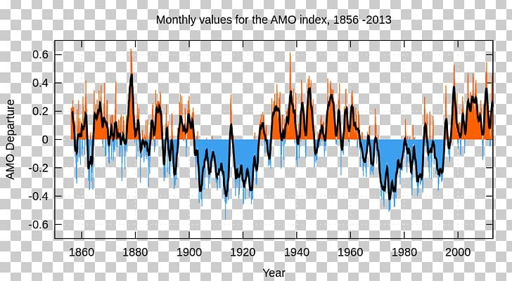 Climate oscillation