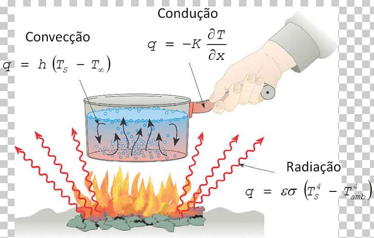 Heat Transfer Thermal Conduction Radiation Thermal Energy