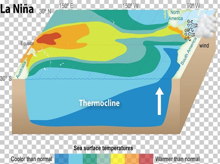 La Niña Ocean Current Wind El Niño PNG, Clipart, Area, Atmosphere, Atmospheric Pressure, Climate, Ecoregion Free PNG Download