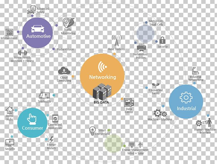 Brand Technology PNG, Clipart, Area, Brand, Circle, Communication, Diagram Free PNG Download