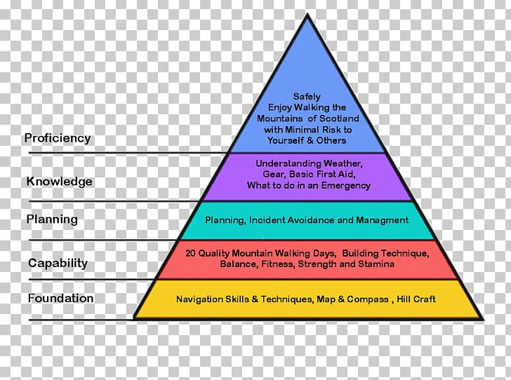 A Theory Of Human Motivation Maslow S Hierarchy Of Needs Two