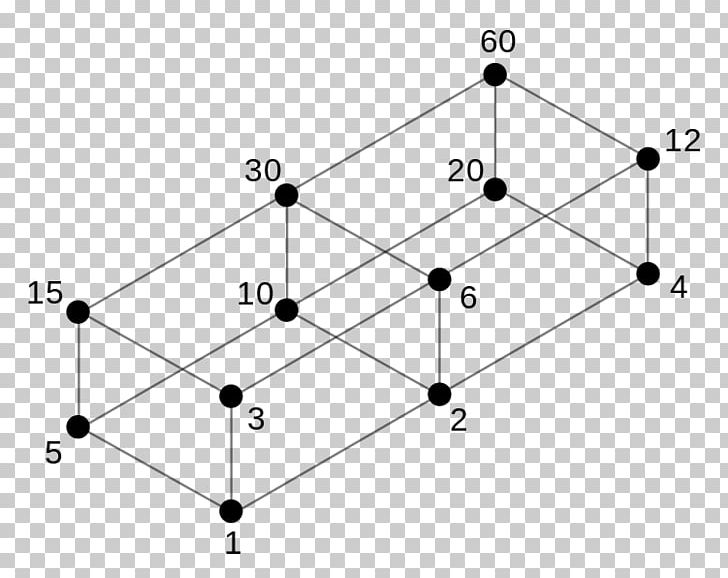Hasse Diagram Divisor Order Theory Partially Ordered Set Mathematics Png Clipart Abundant Number Angle Area Diagram