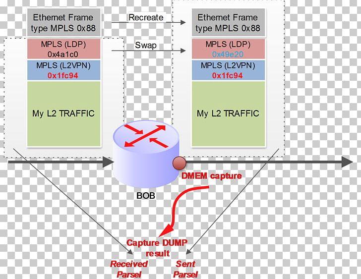 Juniper Networks Network Packet Multiprotocol Label