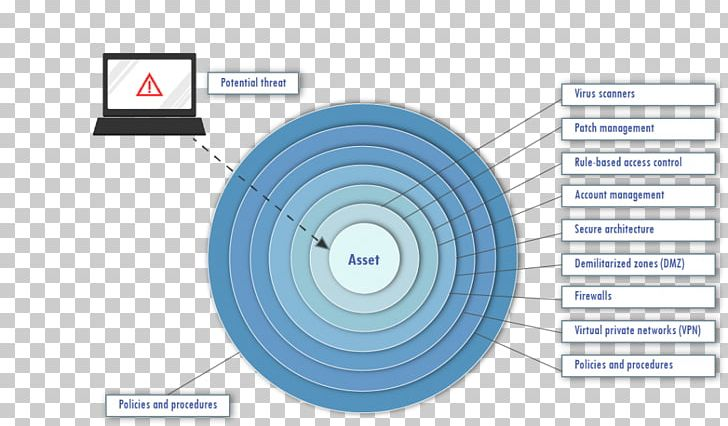 Defense In Depth Layered Security Information Technology Diagram
