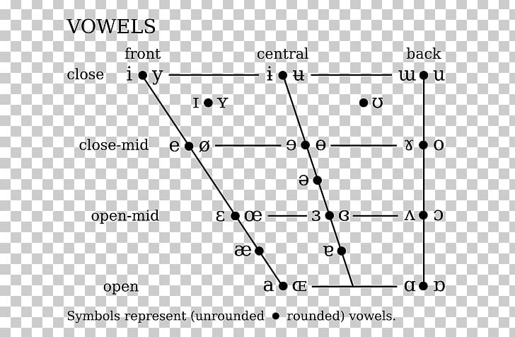 International Phonetic Alphabet Phonetics IPA Vowel Chart