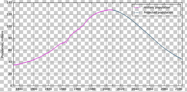Japan Population Growth World Population Population Decline PNG, Clipart, Angle, Area, Birth Rate, Circle, Demography Free PNG Download