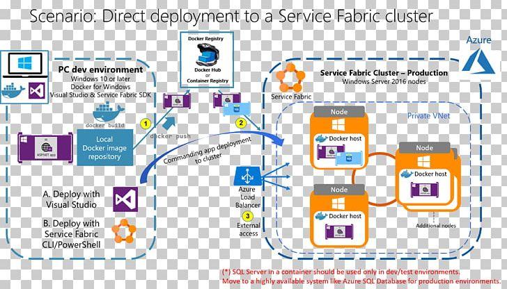 Kubernetes Microsoft Azure Software Deployment Intermodal