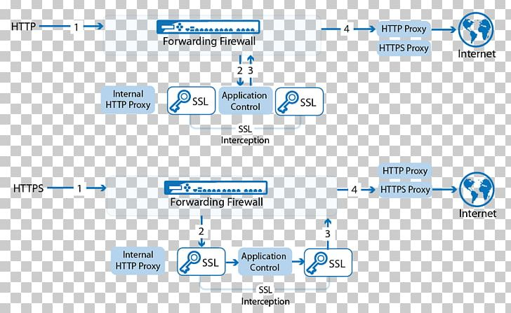 Proxy Server HTTPS Proxy List TLS Termination Proxy Reverse