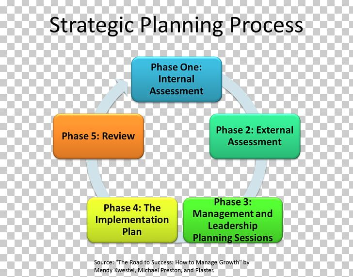 Strategic Planning Business Plan Business Process PNG, Clipart