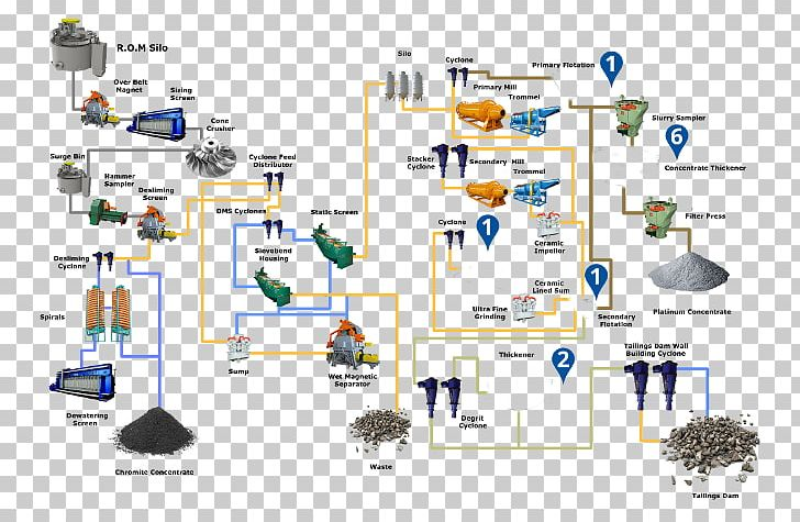 engineering process flow diagram mining copper extraction png, clipart,  coal, coal factory, coal mining, computer network,