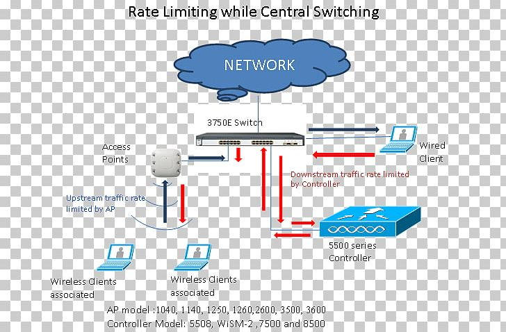 Rate Limiting Cisco Systems Network Switch Wireless LAN