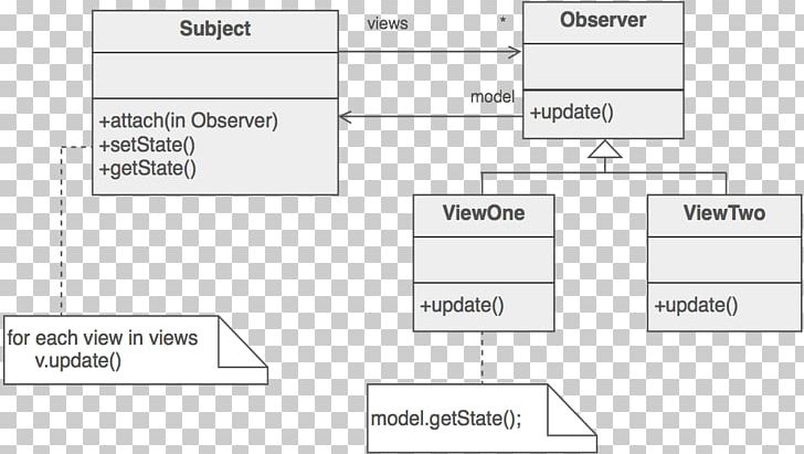 Observer Pattern Template Method Pattern Software Design