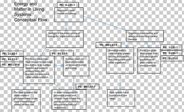 Cellular Respiration Chemistry Concept Flowchart Diagram Png