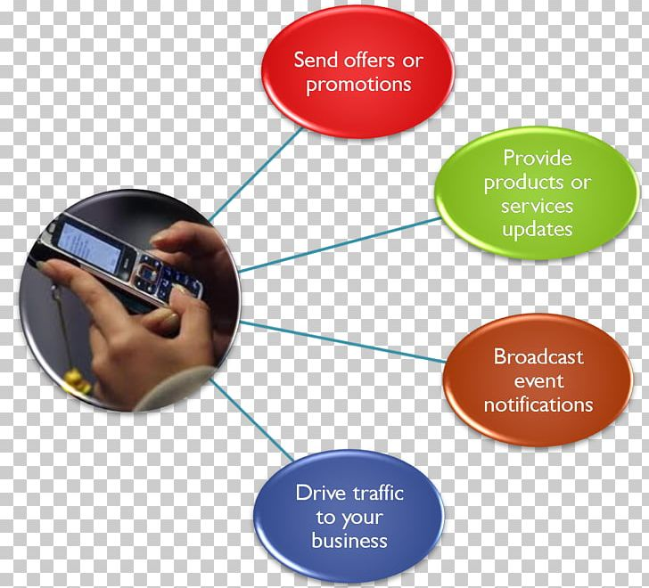 Bulk Messaging SMS Gateway Email Search Engine Optimization PNG