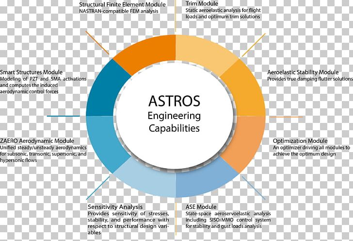 Engineering Organization System Finite Element Method Computer Software PNG, Clipart, Area, Astro, Brand, Computer Software, Diagram Free PNG Download