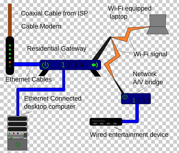 Home Network Computer Network Local Area Network Wiring ... on