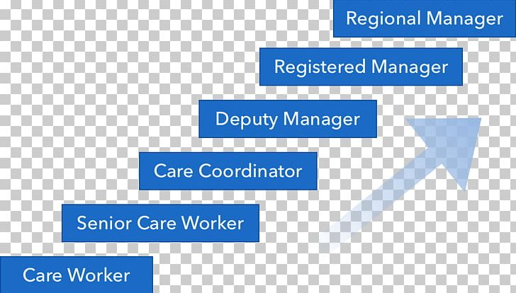 Career Home Care Service Health Care Brand Primary Care PNG, Clipart, Angle, Area, Blue, Brand, Career Free PNG Download