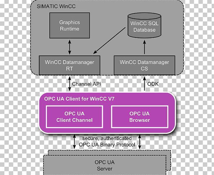Open Platform Communications OPC Unified Architecture WinCC OPC Data