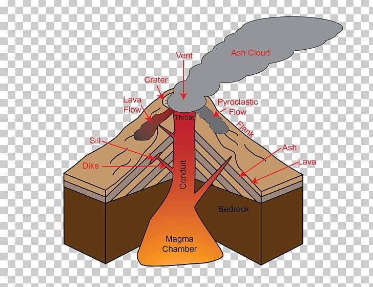 volcano diagram lava dome volcano diagram cinder cone simple lava dome diagram what are the different types of volcano?