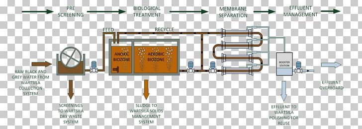 Membrane Bioreactor Greywater Sewage Treatment Wastewater PNG, Clipart, Angle, Auto Part, Brand, Circuit Component, Engineering Free PNG Download
