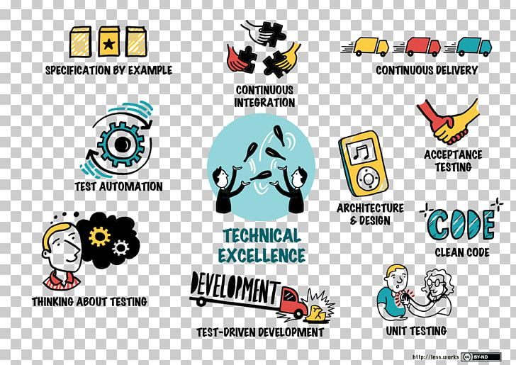 Technology Large-Scale Scrum: More With LeSS Agile Software
