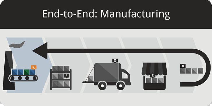 Inventory Management Software Reverse Logistics Vendor-managed