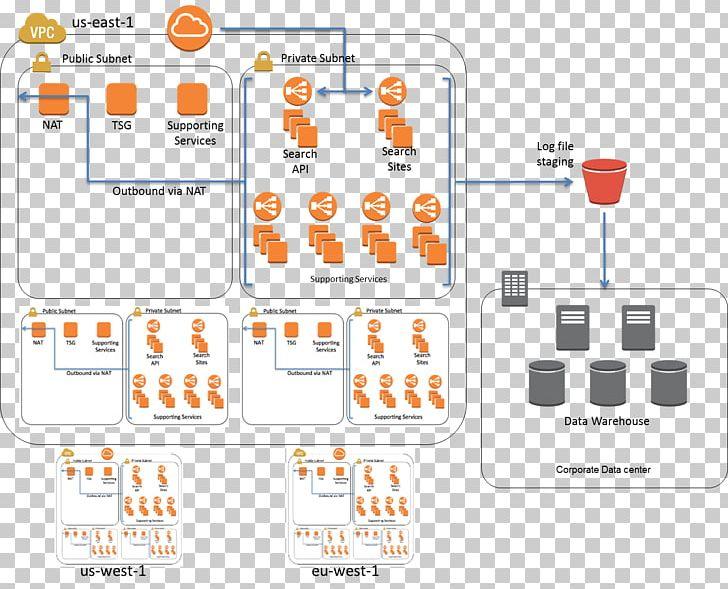 Amazon Web Services Architecture Diagram Computer Network Amazon