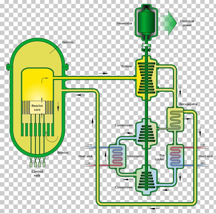 Gas-cooled Reactor Gas-cooled Fast Reactor Nuclear Reactor Fast