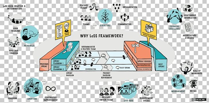 Large-Scale Scrum: More With LeSS Scaled Agile Framework Agile