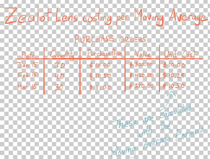 Line Point Angle Font Handwriting PNG, Clipart, Angle, Area, Handwriting, Line, Number Free PNG Download